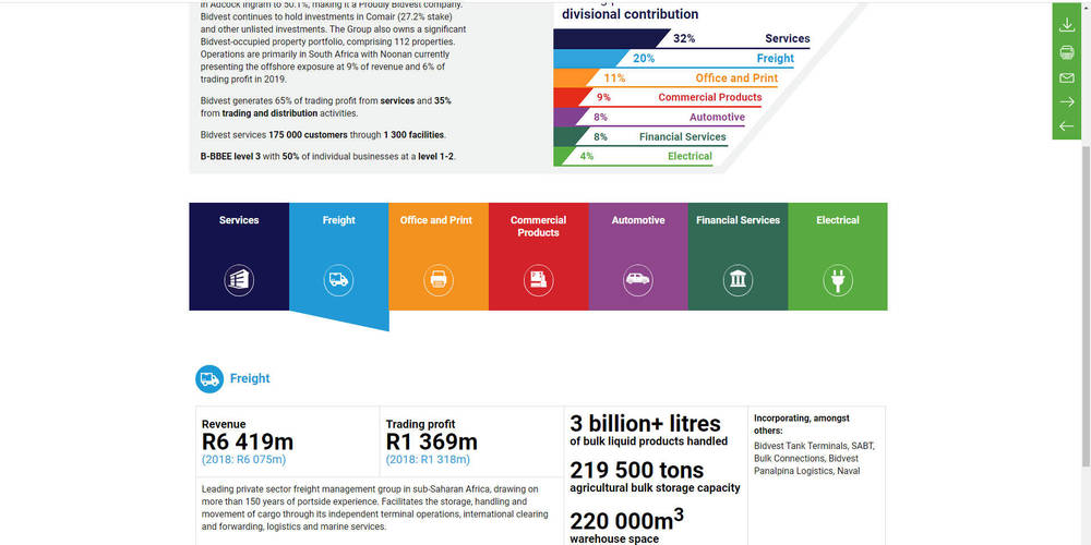 Bidvest - Integrated Annual Report 2019 - Integrated Group Overview