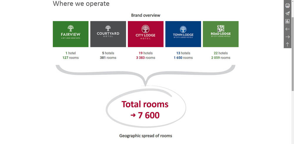 City Lodge Hotel Group Integrated Report 2019 - Where We Operate