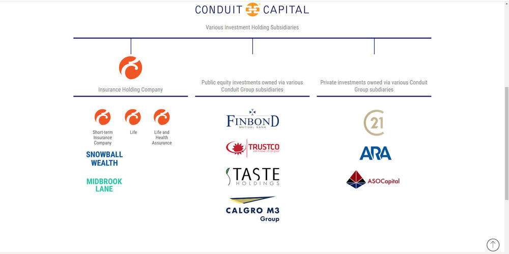 Conduit Capital Corporate Site - Investment Strategy
